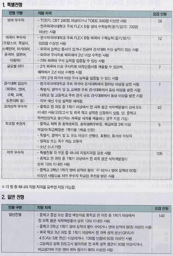 2005년 개교 … 신입생 경쟁률 9.55대 1