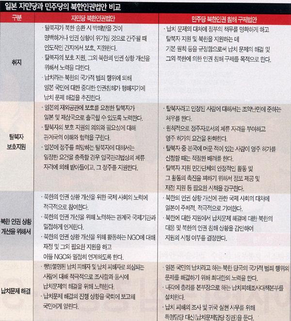 """""""北 붕괴 목표 NGO에 자금 지원"""""""