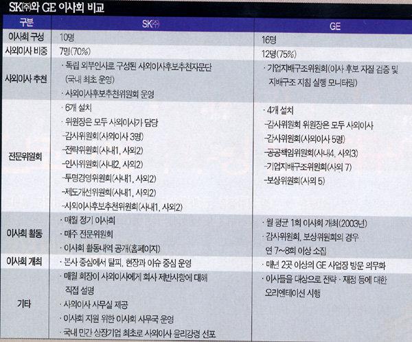 '이사회 중심 경영' … SK의 자신감