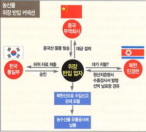 """""""北韓 민경련 조직적 외화벌이"""""""