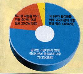 """""""외국자본도 동등하게 대우해야"""" 76%"""