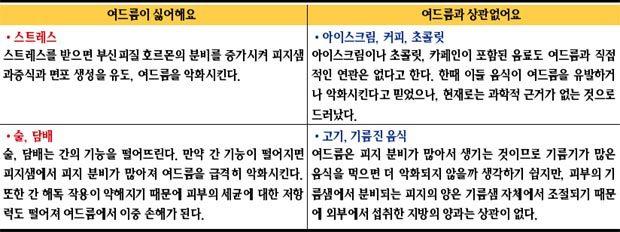 환절기 피부 불청객 '여드름'