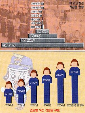 '투캅스 사건' 왜 女警 문제로 돌리나