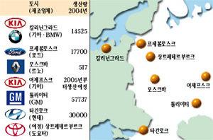 한국車, 러시아 공략 '급가속'