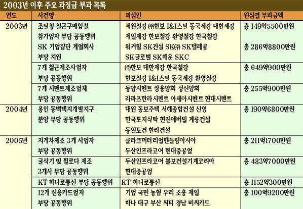 강철규의 공정위 '강철 파워'