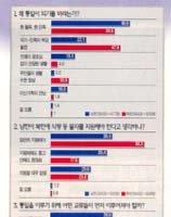북한주민 통일 기대치 높다