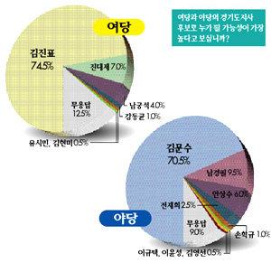대선 후보 與 정동영, 野 이명박 '0순위'