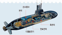 한국 잠수함 잡으려고 '족집게 과외'?