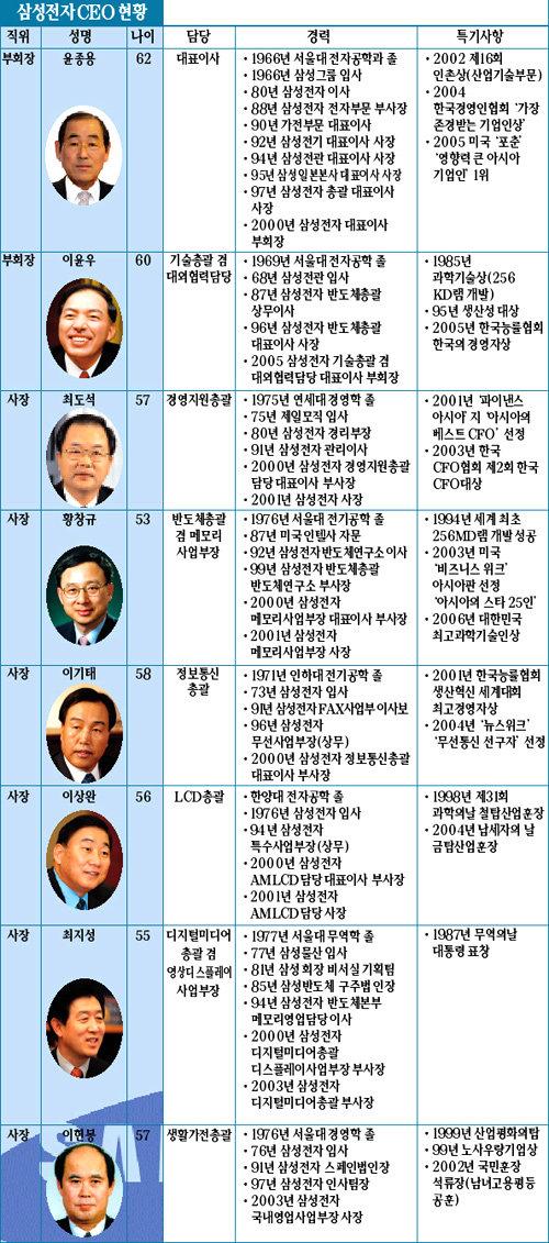 치열한 경쟁, 달콤한 보상 '최고 CEO' 배출