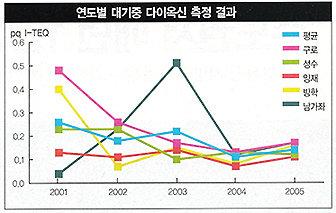 """""""미세먼지 서울 테러""""숨쉬기 겁난다"""