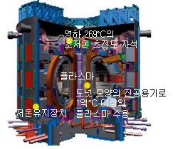 '수소 핵융합' 꿈의 에너지시대 '성큼'