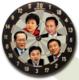 이명박 39.8% 박근혜 36.9%,  黨心도 '李질주'