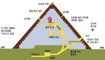 논술과 피라미드의 닮은꼴 구조