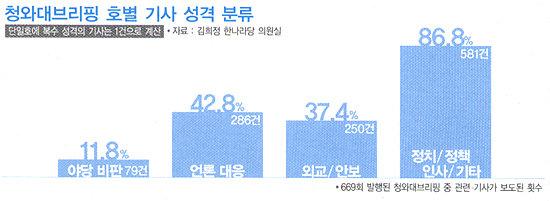 靑 인터넷신문, 막말·구설로 채운 4년