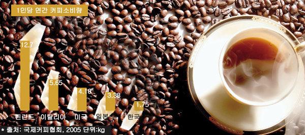 오늘 커피 몇 잔 드셨나요?