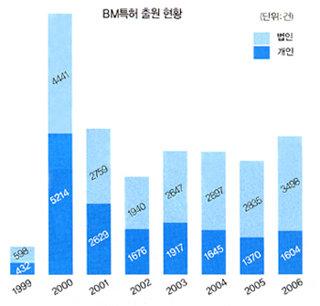(사업모델) 'BM특허' 봄날은 다시 오려나