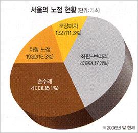 한 달 순익 500만원 노점상이 생계형?