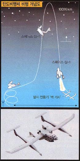 서울~미국 2시간 만에 가는 탄도미사일 비행체 나온다