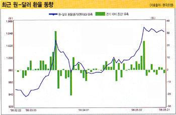 유가 엎친 데 환율 덮쳐 빨간불 켜진 한국 경제