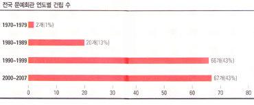 건립 급급 지방문예회관 여전한 '문화 허기'