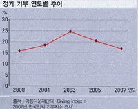 연중 따뜻한 마음 '정기 기부자' 데뷔 어때요?