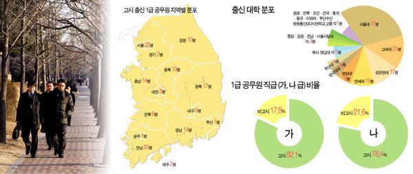 '경기고-서울대 출신 54세男'이 표본