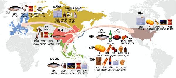 우리 농수산물 세계인 식탁으로