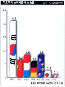 한국 물가만 고공행진, 도대체 왜?