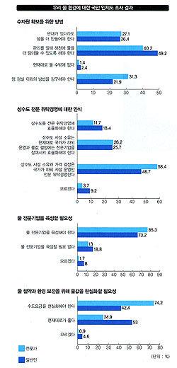 """""""수도요금 현실화"""" 전문가 74.2%, """"지금이 좋다""""  일반인 53%"""
