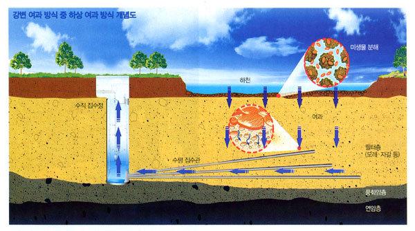 물에서 희망 찾기 '4大  프로젝트'
