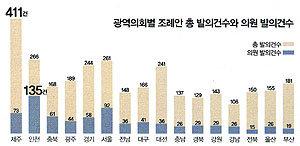 [광역의원]총선 출마 위해 사직 [기초의원] 선거 범죄로 당선 무효