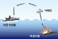 날아가는 어뢰 '홍상어' 개발 성공
