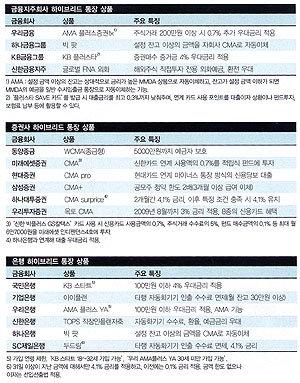 """""""다기능 '하이브리드 통장' 골라 골라!"""""""