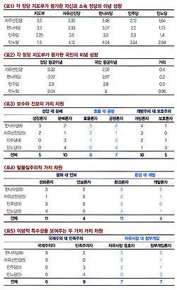 '보수' 한나라당, '진보' 민주당 이념 본색