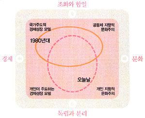 한국은 지금 다원주의로 간다