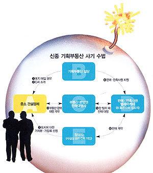 변종 기획부동산 '먹튀' 경계경보!
