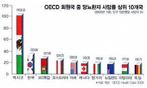 한국인을 덮치는 '당뇨 쓰나미'