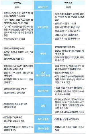'막장'의 질주 … 꽃미남 전성시대…