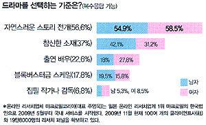 '모래시계''겨울연가' 코끝 찡했었네!