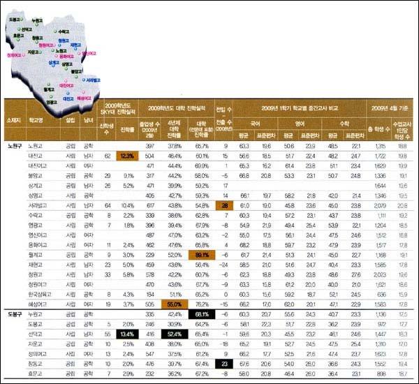 대공개! 서울지역 214개 고교