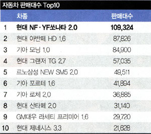무한질주 '쏘나타', 난공불락 '아반떼'