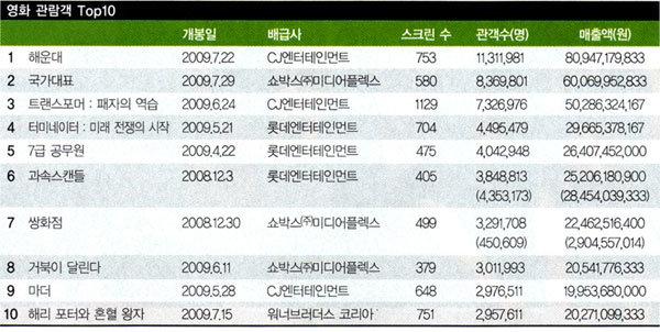 1천만명 흥행 쓰나미 덮친 '해운대'