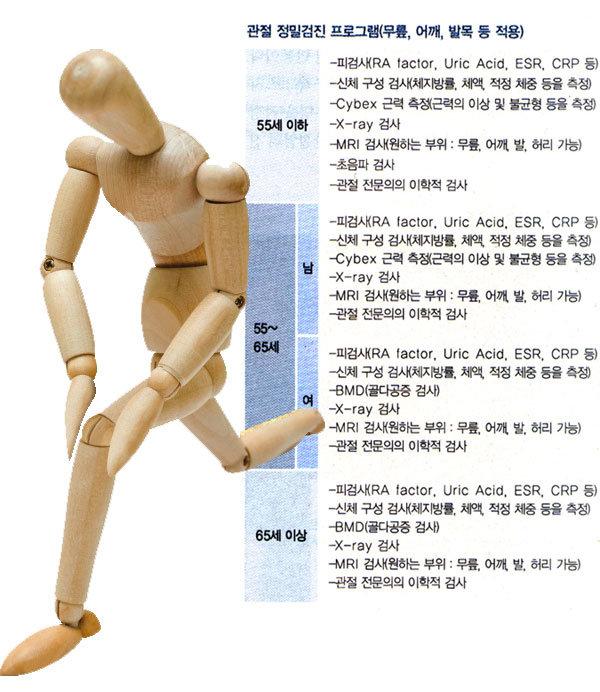 망가진 무릎관절 내 연골로 치료