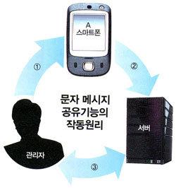 눈앞에서 문자 가로채 결제 스마트폰이 이럴 수가!