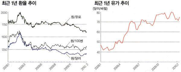 '新3高'가 한국경제 발목 잡나