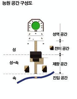 5개월의 국장(國葬) 기간 정성과 기술 총결집