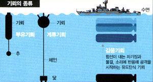 북 해상저격부대는 '인간어뢰'