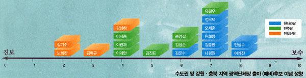 5대 격전지(서울·인천·경기·충북·강원) 여야 후보 이념·의식 입체 비교