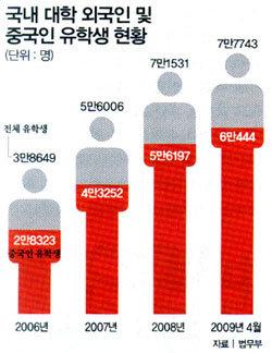 """한국 유학 中 소황제들 """"삼성·LG 가고 싶어요"""""""