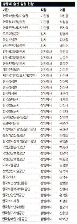 '주경야독' 방통大 파워!